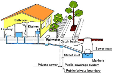 Interstate Plumbing Service Sewer Line Repair And Replacement